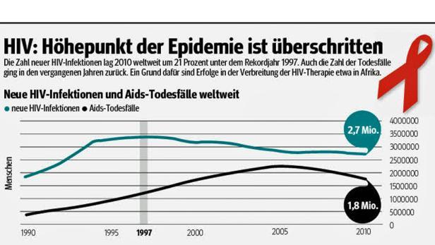 Gut ein Fünftel weniger Menschen als noch 1997 haben sich 2010 mit dem Aids-Erreger HIV infiziert.