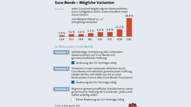 EU-Kommissionspräsident Jose Manuel Barroso stellte drei Varianten von Eurobonds vor.