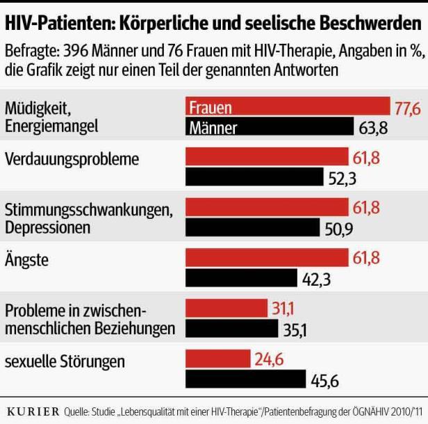 Beratungszentrum der Wiener Aids-Hilfe: Trotz der guten Therapie-Möglichkeiten leiden viele HIV-Infizierte an Beeinträchtigungen im Alltag