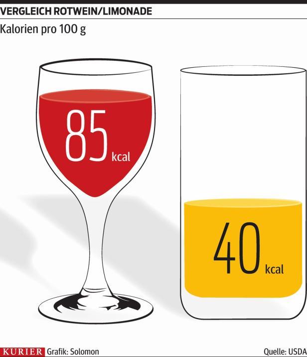 Flüssige Dickmacher: Alkohol schlägt Softdrinks | kurier.at