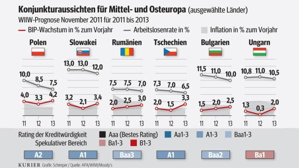 Ungarns Wirtschaftsdaten schauen auf den ersten Blick ganz gut aus, wurden allerdings durch kurzfristige Maßnahmen ohne nachhaltige Wirkung erwirkt.