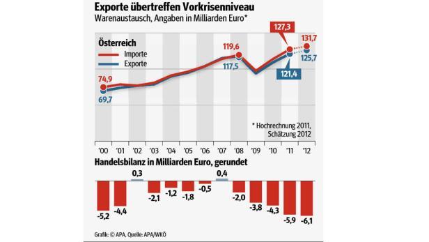 Exporte übertreffen Vorkrisenniveau