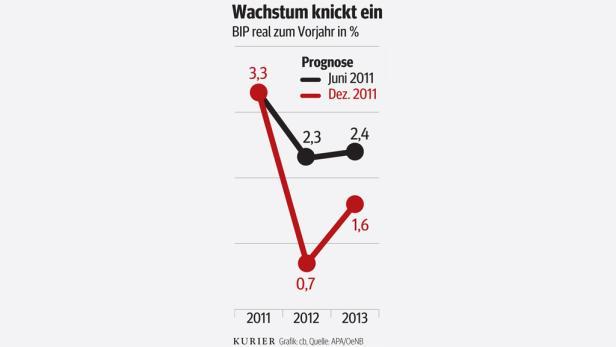 Grafik BIP