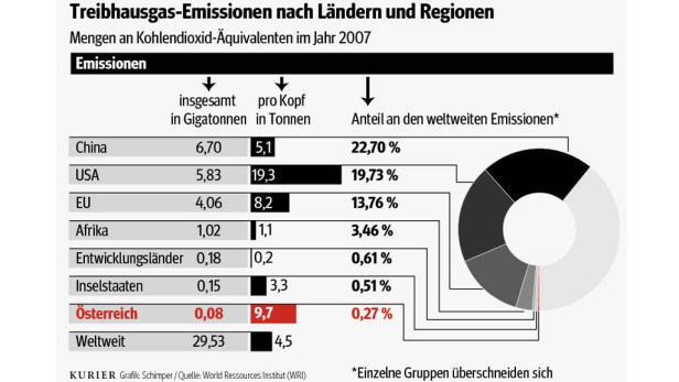 Treibhausgas-Emissionen nach Ländern und Regionen