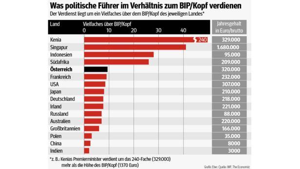 Was politische Führer im Verhältnis zum BIP/Kopf verdienen.