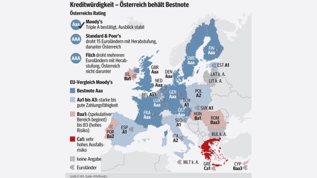 """Musterschüler: Außer Österreich haben nur noch fünf weitere Euro-Länder die Bestnote """"Triple A""""."""