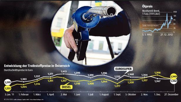 Grafik Autokosten
