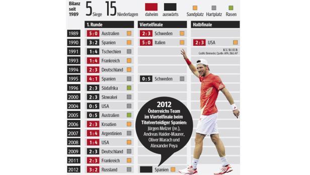 Daviscup-Statistik