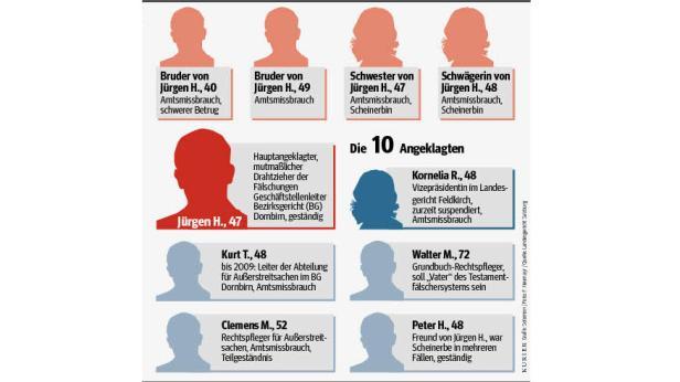 Grafik Betrugsfall Bezirksgericht Vorarlberg