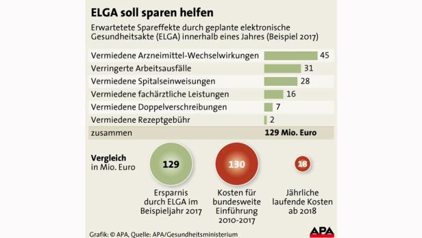 Stöger legt neuen ELGA-Gesetzesentwurf vor | kurier.at