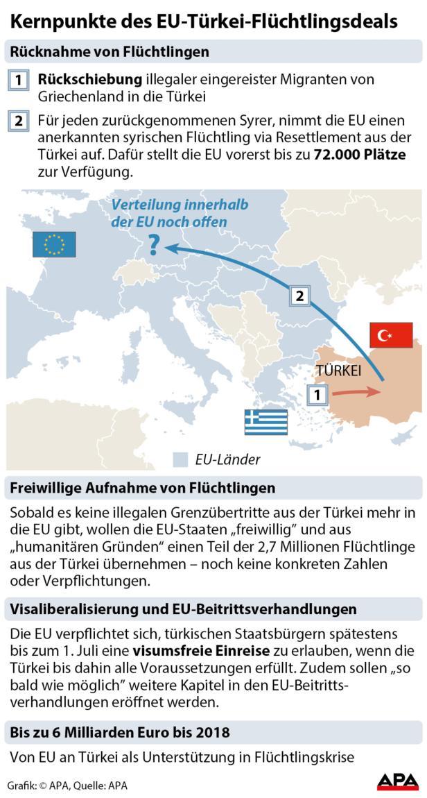 Kernpunkte des EU-Türkei-Flüchtlingsdeals
