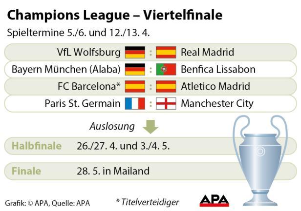 Champions League - Viertelfinale