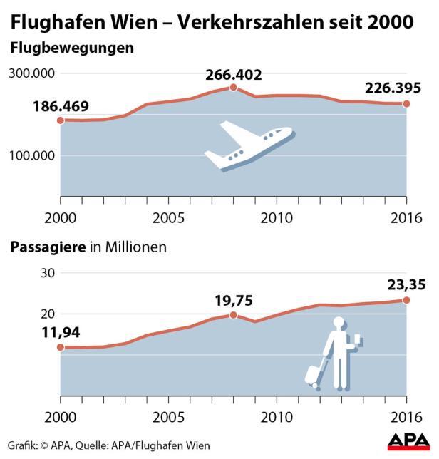 Flughafen Wien  Verkehrszahlen seit 2000