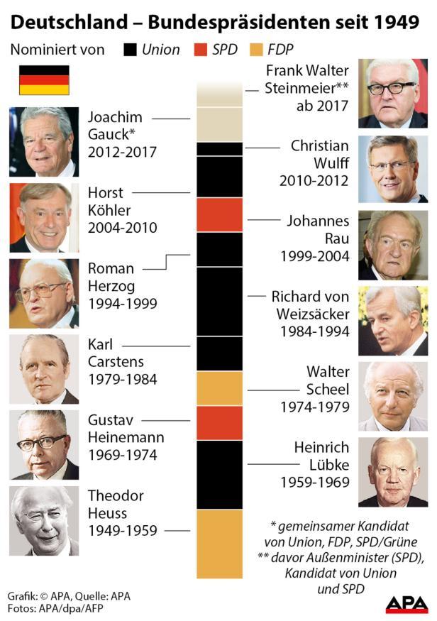 Deutschland - Bundespräsidenten seit 1949