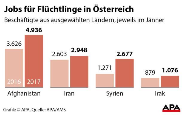 Jobs für Flüchtlinge