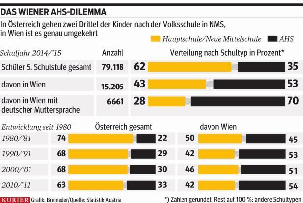 Der Wiener Drang zur AHS | kurier.at