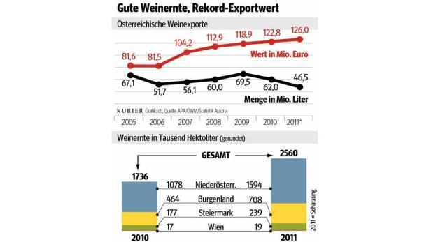 Gute Weinernte, Rekord-Exportwert