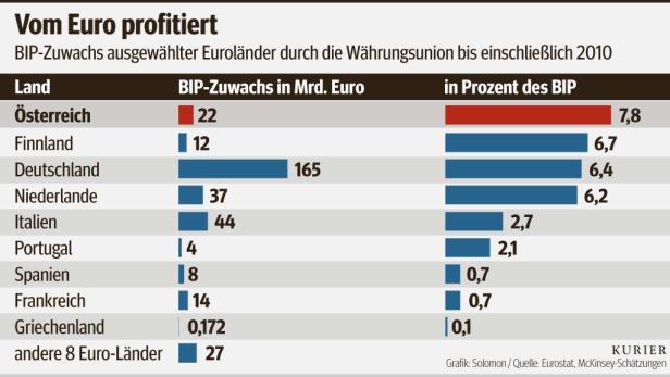 Vom Euro profitiert