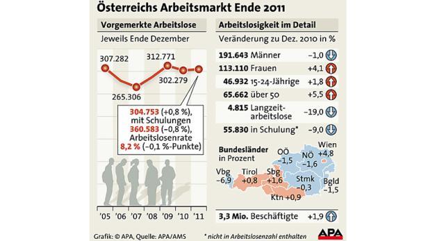 Österreichs Arbeitsmarkt Ende 2011