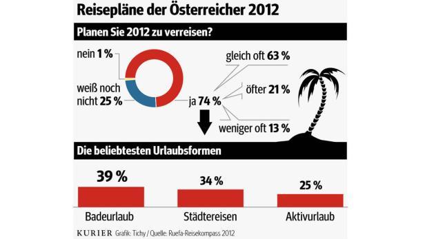 Grafik zur Ferienmesse in Wien