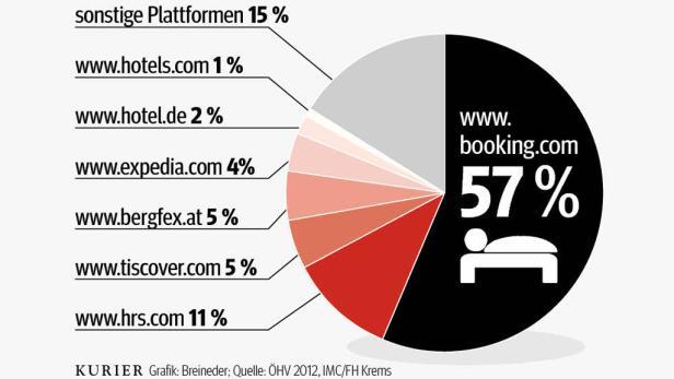 Welche Plattform österreichischen Hotels die meisten Buchungen bringt - Anteil in Prozent