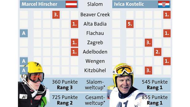 Die Saison-Dominatoren: Hirscher und Kostelic gewannen je drei Slaloms.