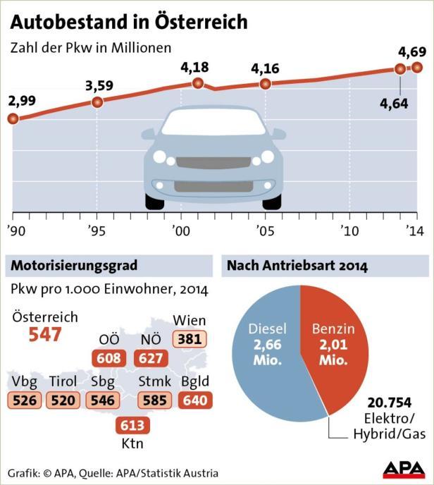 Autobestand in Österreich
