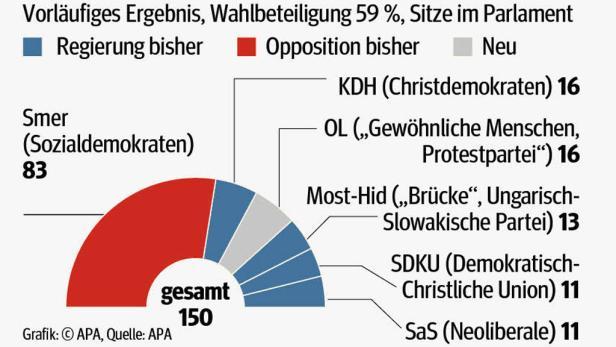 Regierungswechsel in der Slowakei