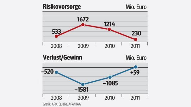 Grafik-Risikovorsorge