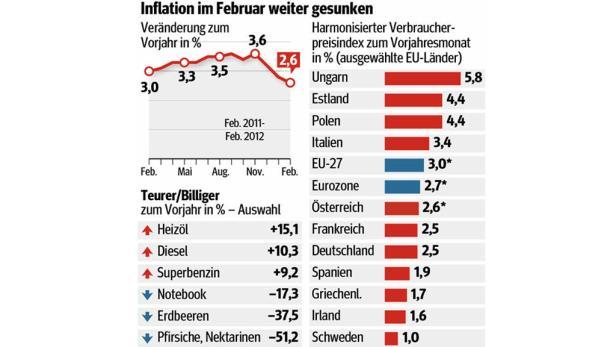 Die Inflation ist im Februar weiter gesunken.