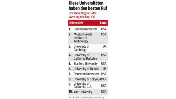 Grafik Uni-Ranking