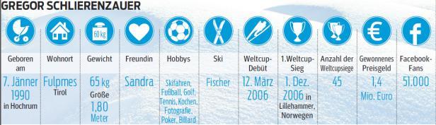 Grafik Schlierenzauer