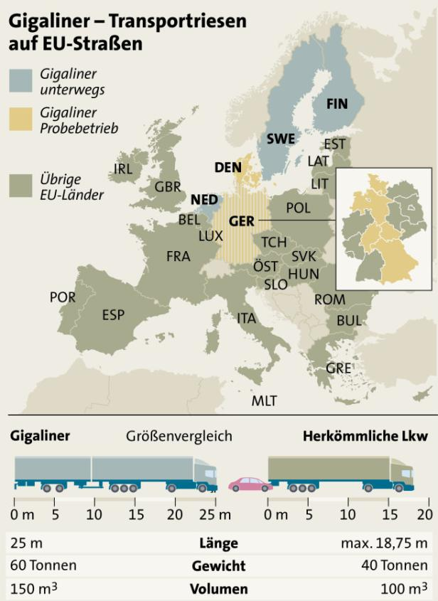 Gigaliner auf Europas Straßen
