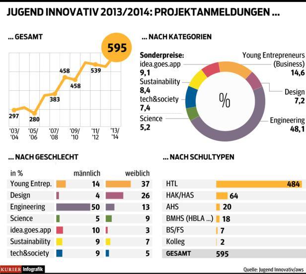 Jugend Innovativ, Grafik