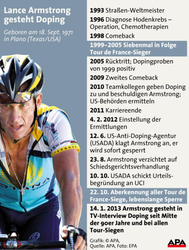 Lance Armstrong gesteht Doping