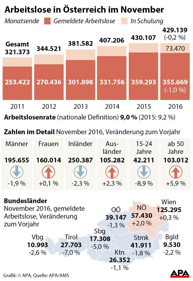 Statistik Arbeitslosigkeit November 2016