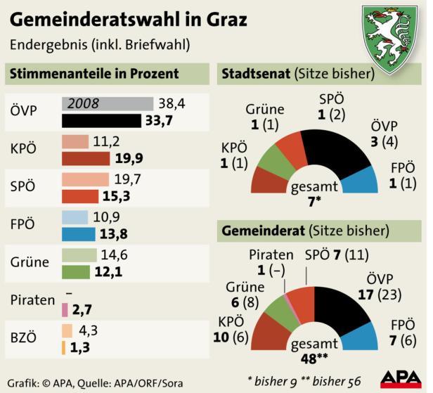 Gemeinderatswahl in Graz