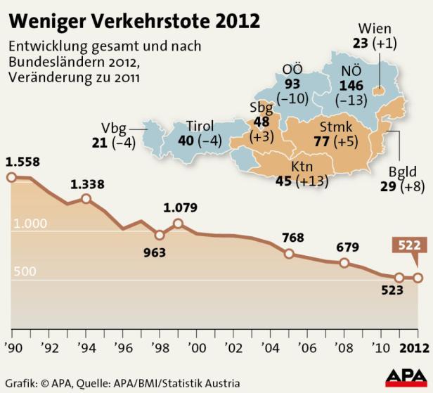 Weniger Verkehrstote 2012