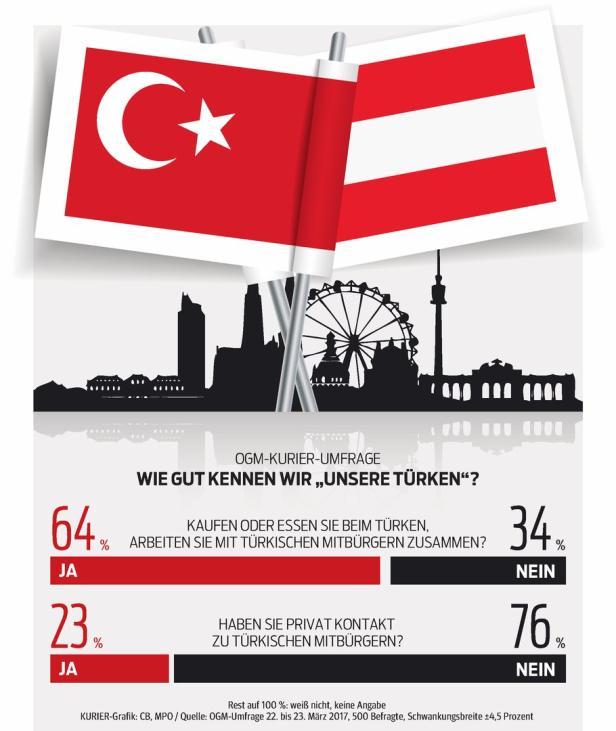 Kurier-Infografik…