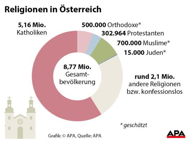 Religionen In österreich