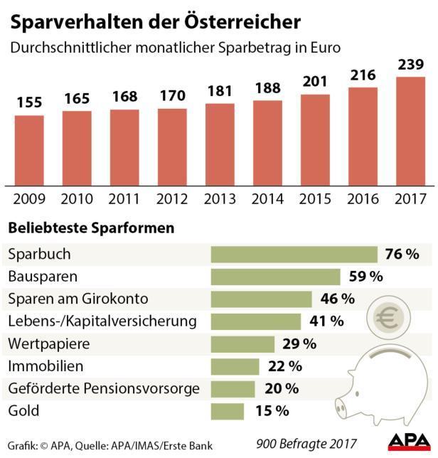 Sparverhalten der Österreicher