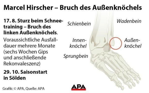 Marcel Hirscher - Bruch des Außenknöchels