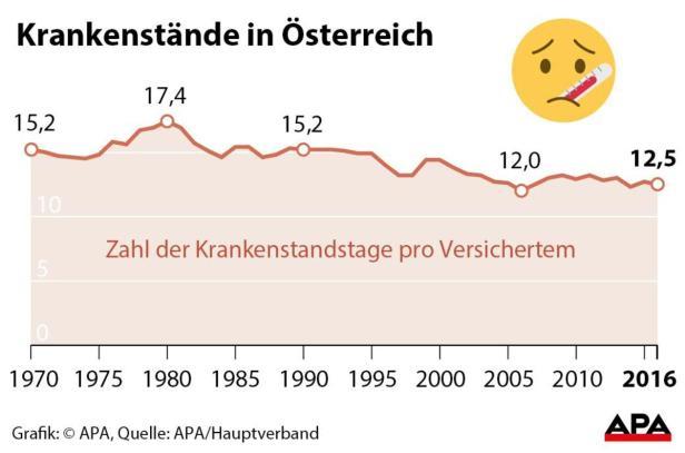 Krankenstände in Österreich - SPERRFRIST
