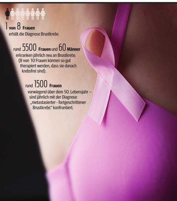 nicht harmonal brustkrebs