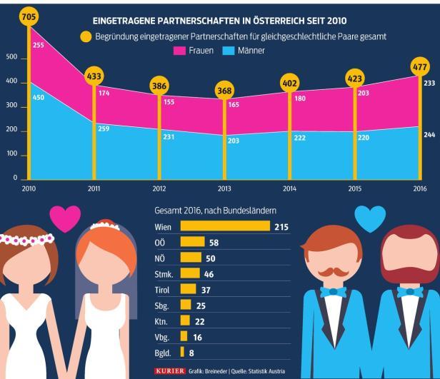 Grafik + Illustration: Kurier-Infografik …