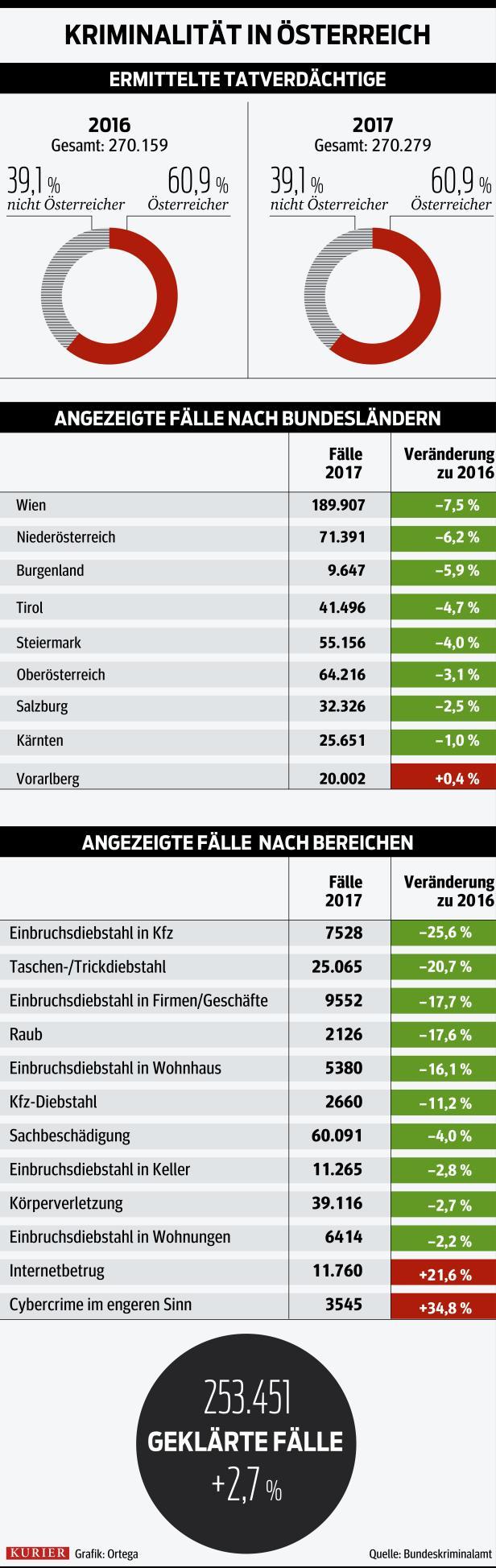 Kriminalstatistik_oesterreich_.jpg