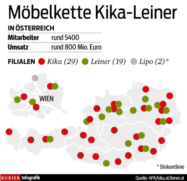 Kika Leiner Funf Bis Sechs Filialen Problematisch Kurier At