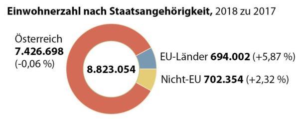 Bevölkerung in Österreich 2018