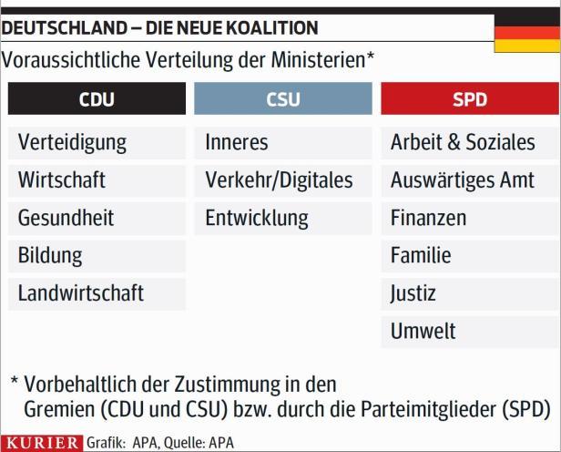 Deutsche Koalitionsverahandlungen 2018