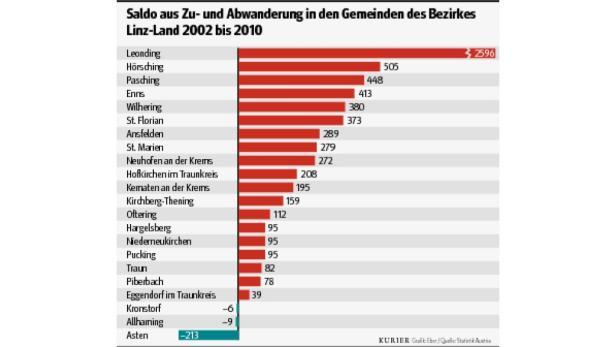 Grafik Zuwachs Linz-Land